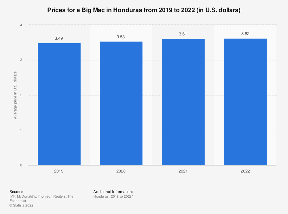 Statistic: Prices for a Big Mac in Honduras from 2019 to 2021 (in U.S. dollars)   Statista