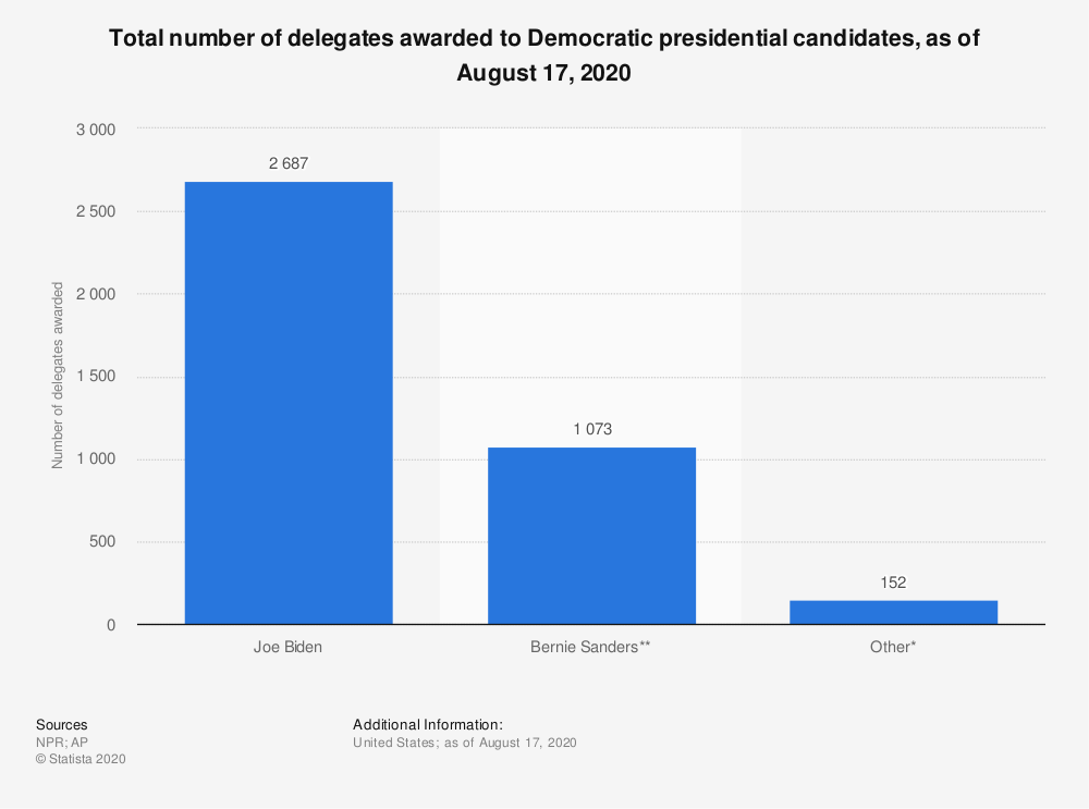 Statistic: Total number of delegates awarded to Democratic presidential candidates, as of August 17, 2020 | Statista