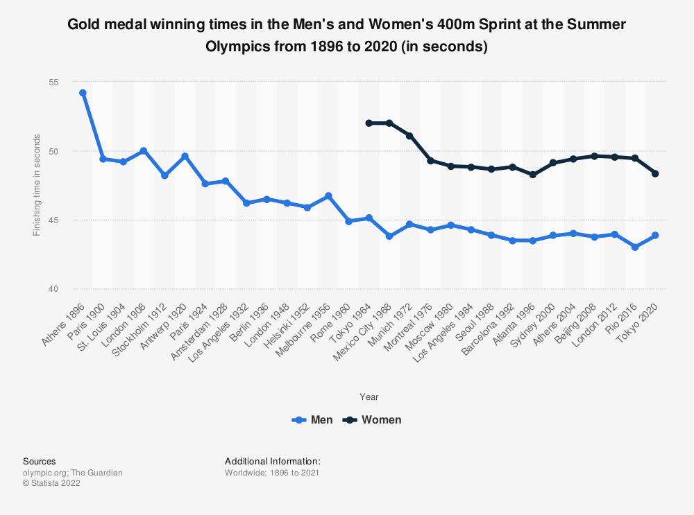 Statistic: Gold medal winning times in the Men's and Women's 400m Sprint at the Summer Olympics from 1896 to 2016 (in seconds) | Statista