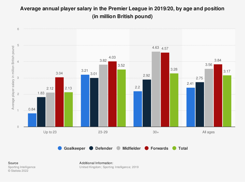 Statistic: Average annual player salary in the Premier League in 2019/20, by age and position (in million British pound) | Statista