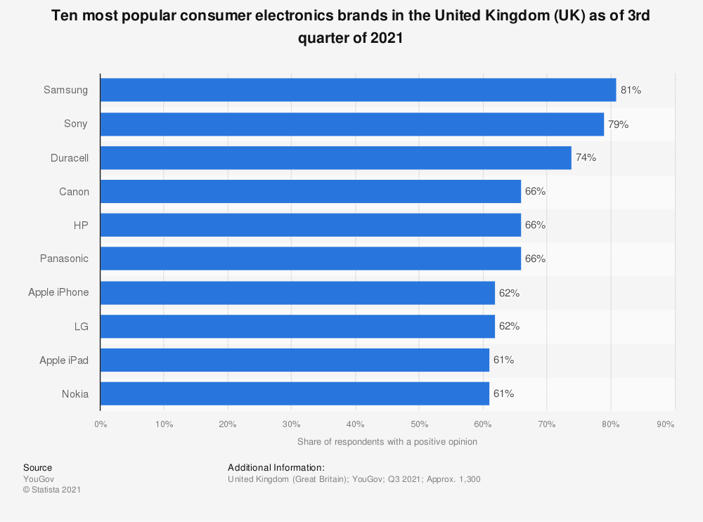 Statistic: Ten most popular consumer electronics brands in the United Kingdom (UK) as of January 2020* | Statista