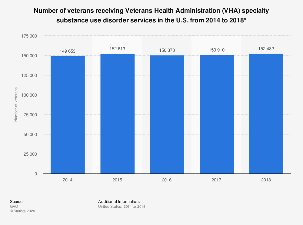 Statistic: Number of veterans receiving Veterans Health Administration (VHA) specialty substance use disorder services in the U.S. from 2014 to 2018* | Statista
