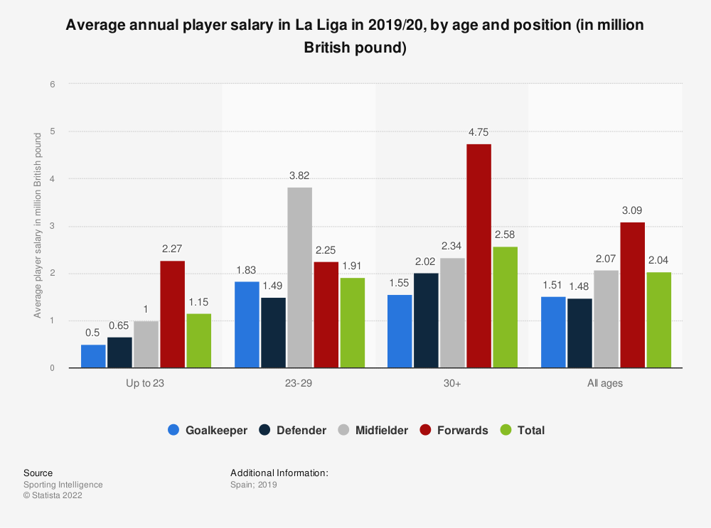 Statistic: Average annual player salary in La Liga in 2019/20, by age and position (in million British pound) | Statista