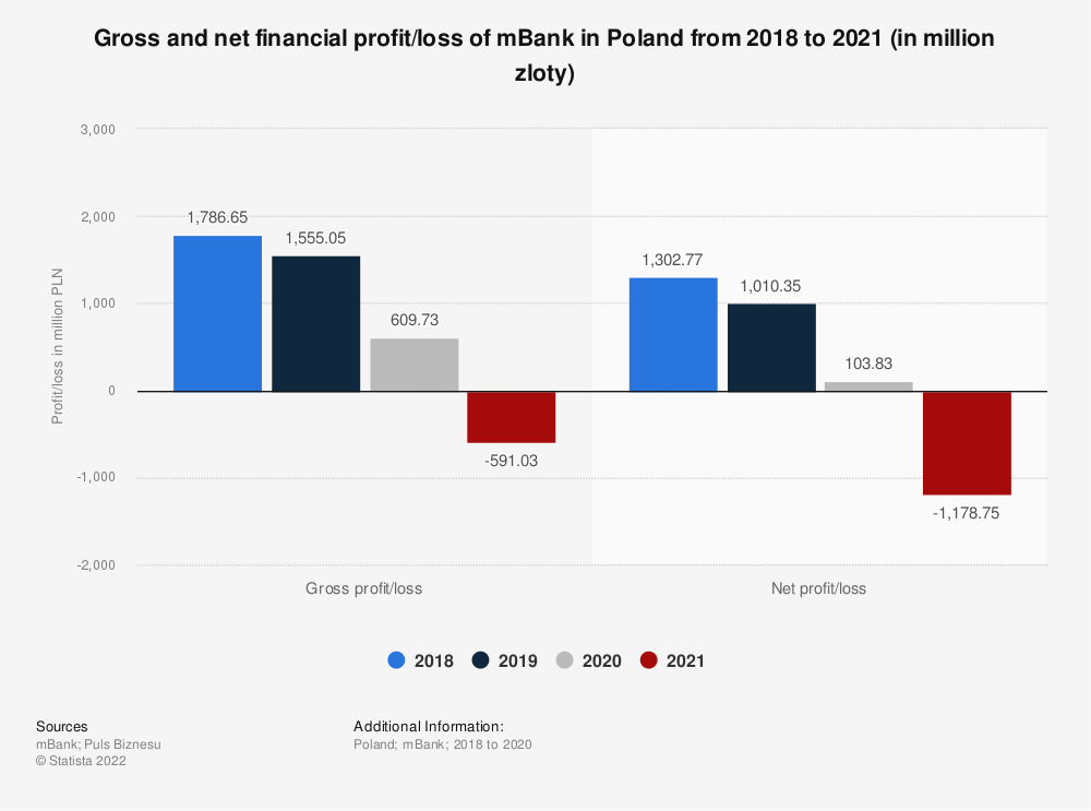 Statistic: Gross and net financial profit of mBank in Poland from 2018 to 2020 (in million zloty) | Statista