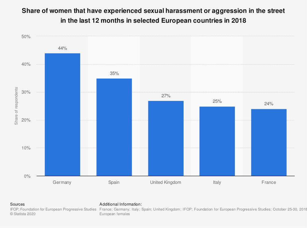 Statistic: Share of women that have experienced sexual harassment or aggression in the street in the last 12 months in selected European countries in 2018   Statista