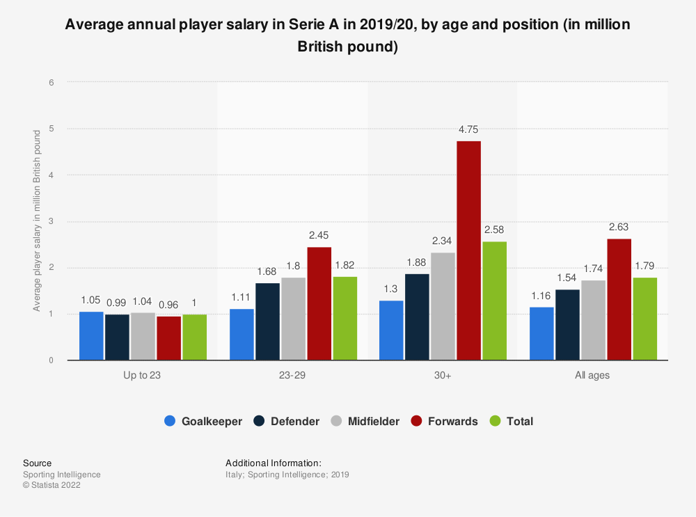 Statistic: Average annual player salary in Serie A in 2019/20, by age and position (in million British pound)   Statista