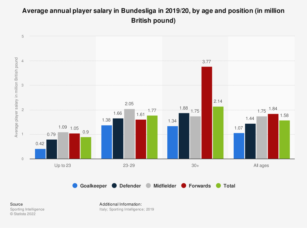 Statistic: Average annual player salary in Bundesliga in 2019/20, by age and position (in million British pound) | Statista