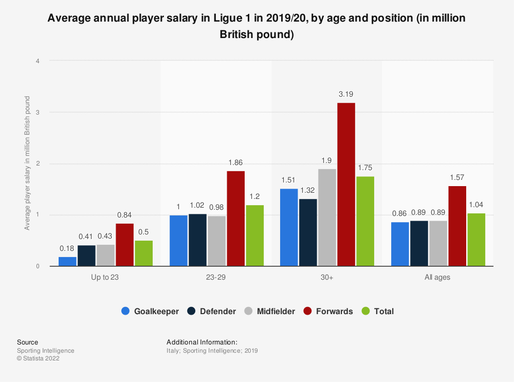 Statistic: Average annual player salary in Ligue 1 in 2019/20, by age and position (in million British pound)   Statista