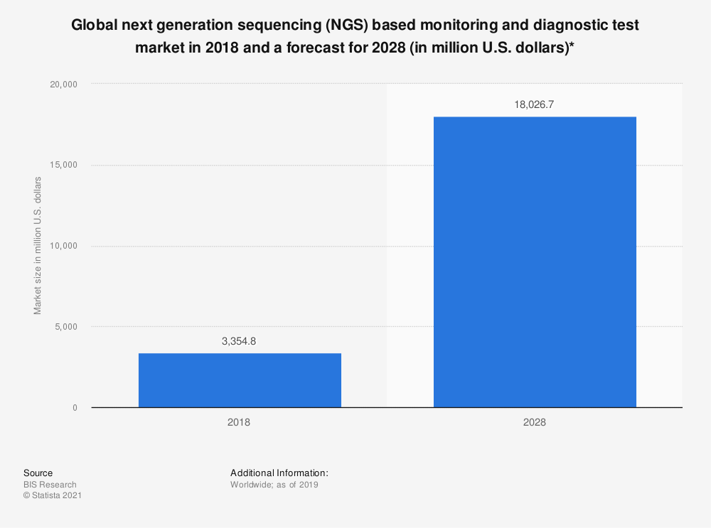 Statistic: Global next generation sequencing (NGS) based monitoring and diagnostic test market in 2018 and a forecast for 2028 (in million U.S. dollars)*   Statista