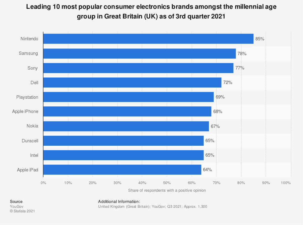 Statistic: Leading 10 most popular consumer electronics brands amongst the millennial age group in the United Kingdom (UK) as of January 2020* | Statista