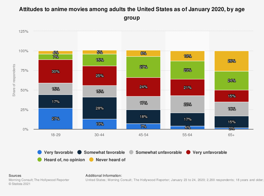 Statistic: Attitudes to anime movies among adults the United States as of January 2020, by age group | Statista
