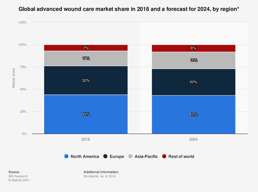 Statistic: Global advanced wound care market share in 2018 and a forecast for 2024, by region* | Statista