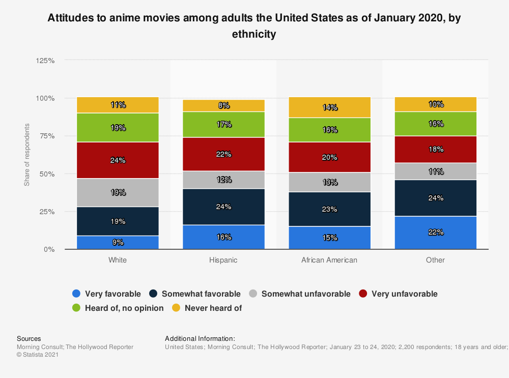 Statistic: Attitudes to anime movies among adults the United States as of January 2020, by ethnicity   Statista