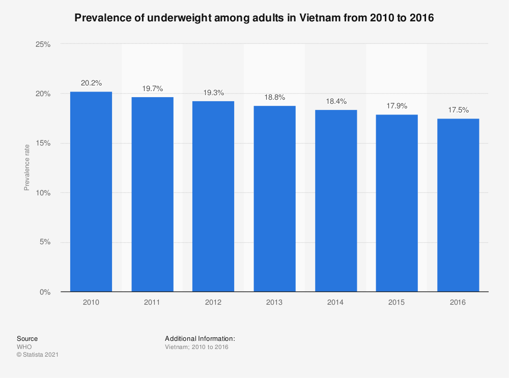 Statistic: Prevalence of underweight among adults in Vietnam from 2010 to 2016 | Statista