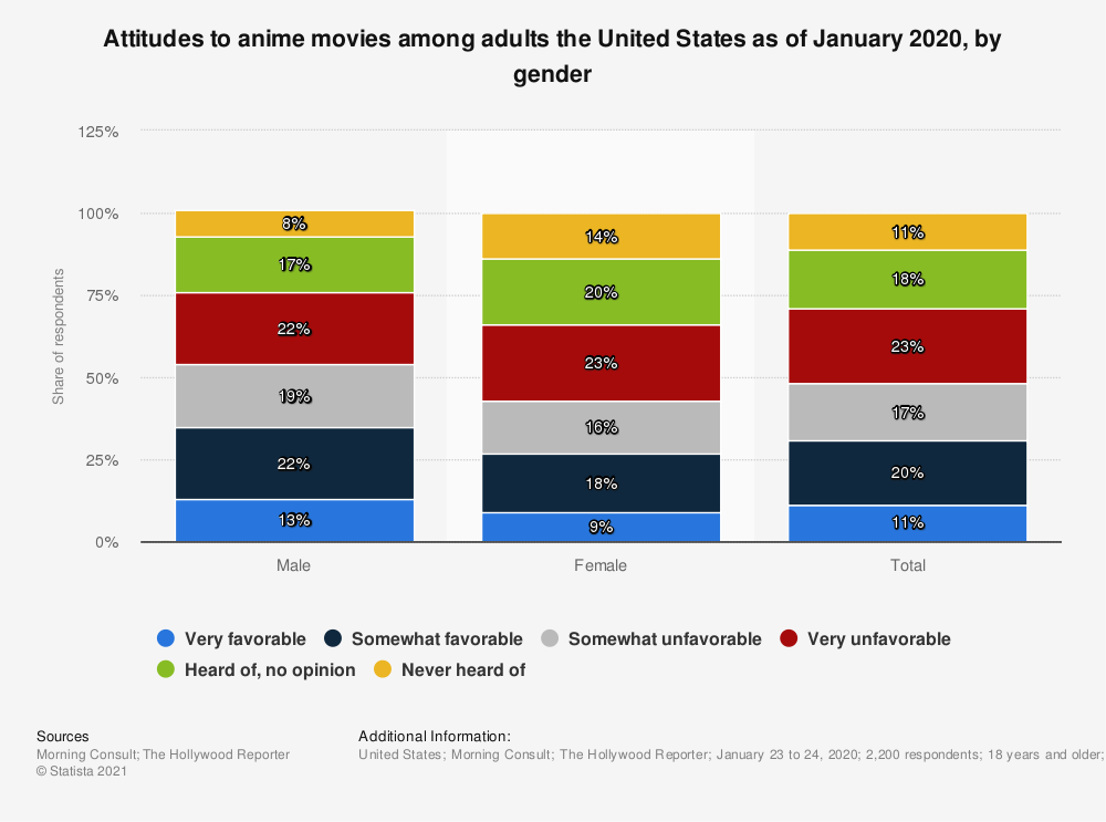 Statistic: Attitudes to anime movies among adults the United States as of January 2020, by gender | Statista