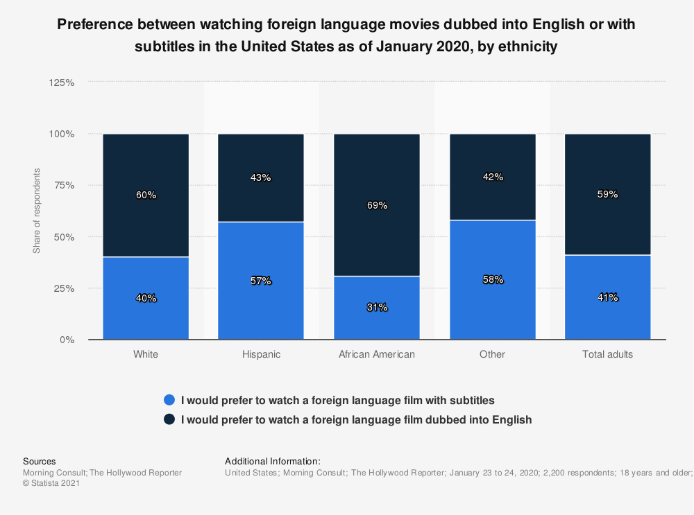 Statistic: Preference between watching foreign language movies dubbed into English or with subtitles in the United States as of January 2020, by ethnicity | Statista