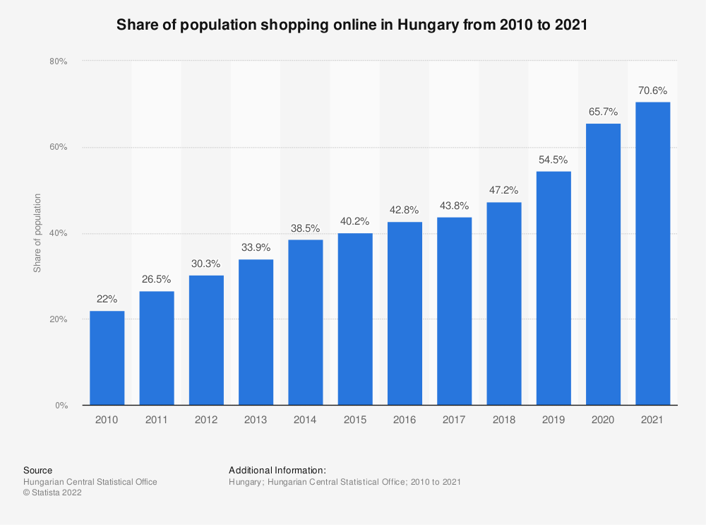 Statistic: Share of population shopping online in Hungary from 2010 to 2019 | Statista