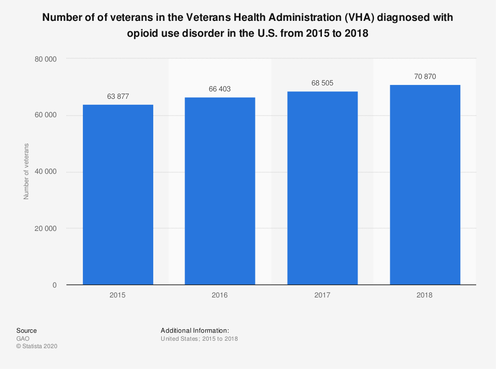 Statistic: Number of of veterans in the Veterans Health Administration (VHA) diagnosed with opioid use disorder in the U.S. from 2015 to 2018 | Statista