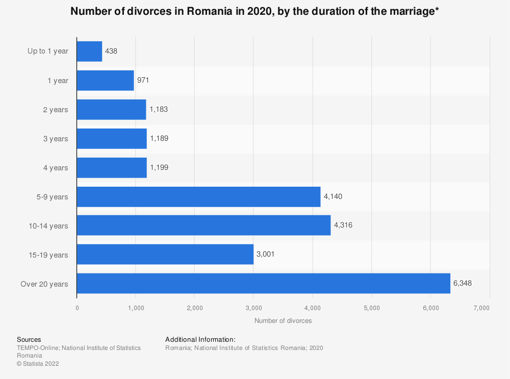 Statistic: Number of divorces in Romania in 2019, by the duration of the marriage*   Statista