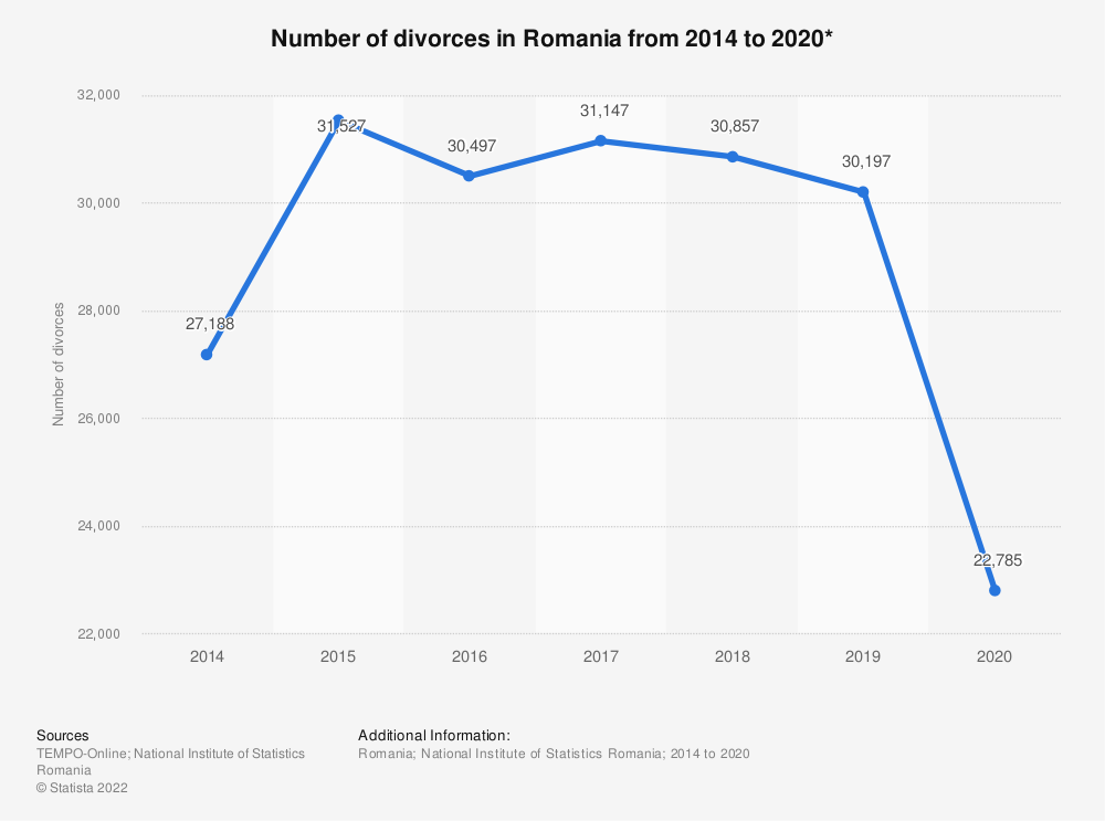 Statistic: Number of divorces in Romania from 2014 to 2019* | Statista
