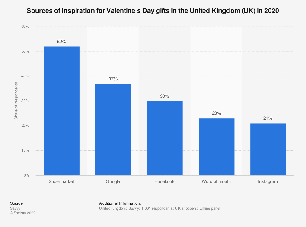 Statistic: Sources of inspiration for Valentine's Day gifts in the United Kingdom (UK) in 2020 | Statista