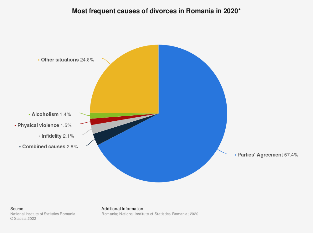 Statistic: Most frequent causes of divorces in Romania in 2020*   Statista