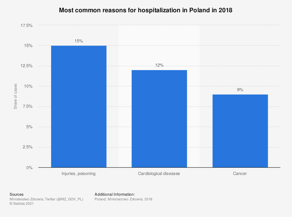 Statistic: Most common reasons for hospitalization in Poland in 2018 | Statista