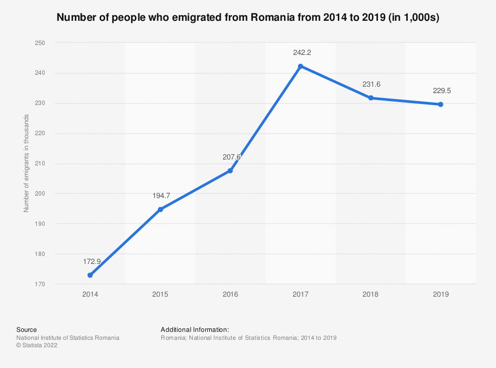 Statistic: Number of people who emigrated from Romania from 2014 to 2019 (in 1,000s) | Statista