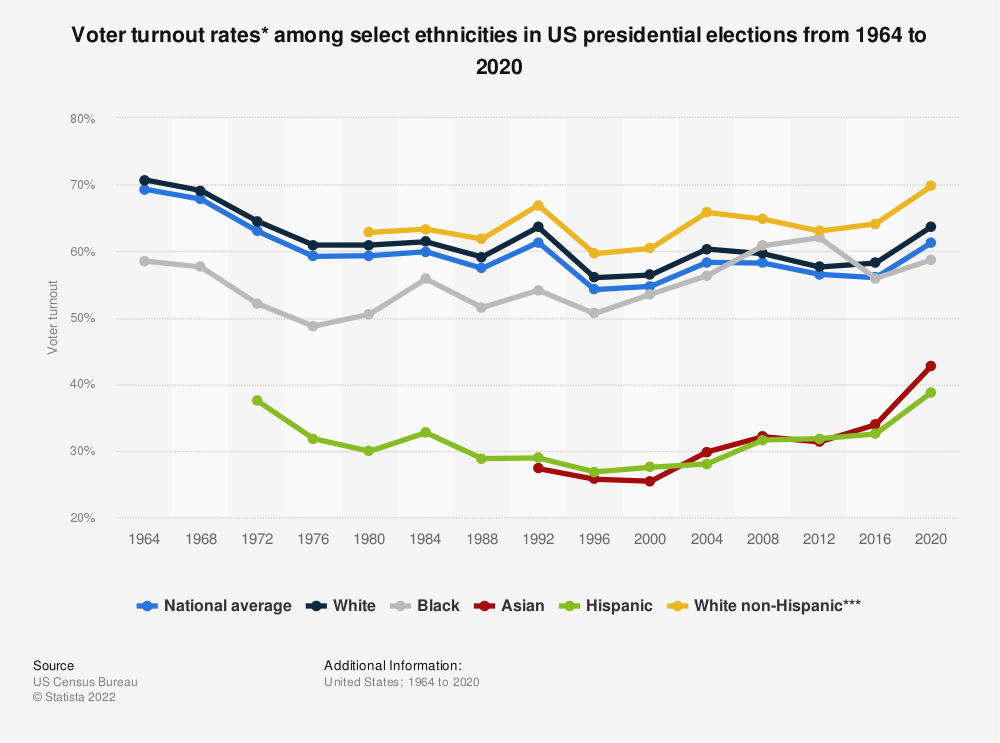 Statistic: Voter turnout rates* among select ethnicities in US presidential elections from 1964 to 2016 | Statista