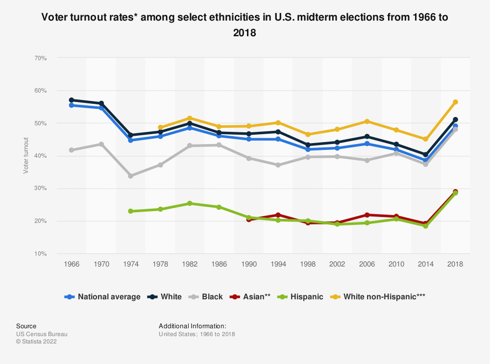Statistic: Voter turnout rates* among select ethnicities in U.S. midterm elections from 1966 to 2018 | Statista