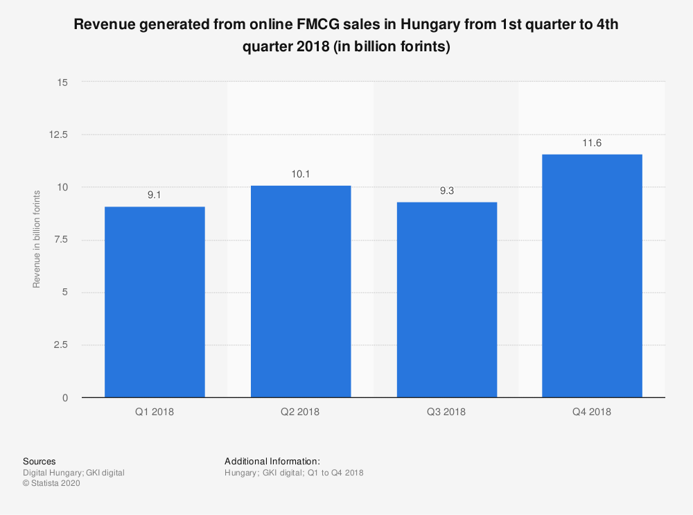 Statistic: Revenue generated from online FMCG sales in Hungary from 1st quarter to 4th quarter 2018 (in billion forints) | Statista
