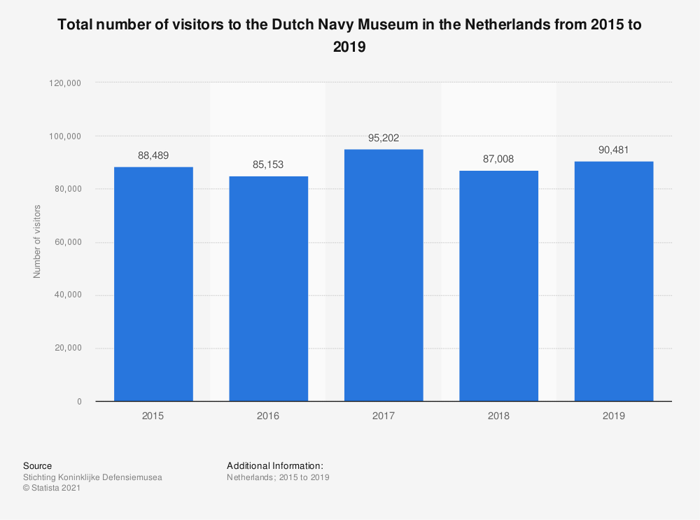 Statistic: Total number of visitors to the Dutch Navy Museum in the Netherlands from 2015 to 2019 | Statista