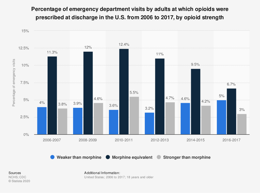 Statistic: Percentage of emergency department visits by adults at which opioids were prescribed at discharge in the U.S. from 2006 to 2017, by opioid strength | Statista