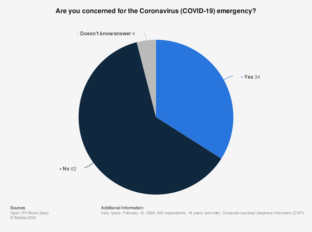Statistic: Are you concerned for the Coronavirus (COVID-19) emergency? | Statista