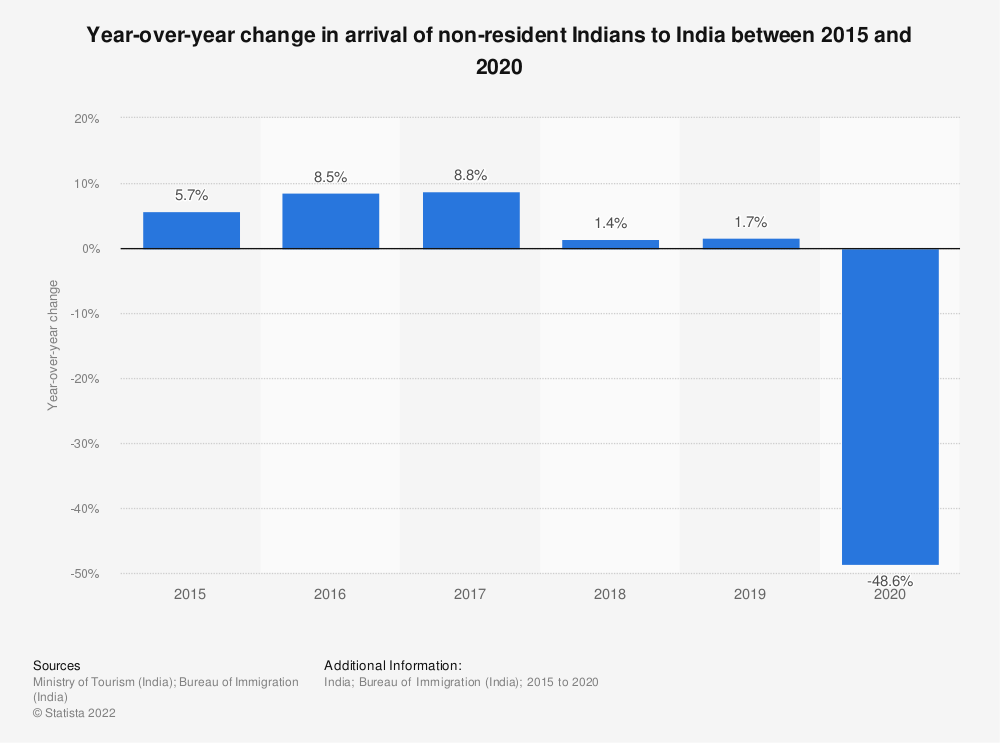 Statistic: Year-over-year change in arrival of non-resident Indians to India between 2015 and 2019 | Statista