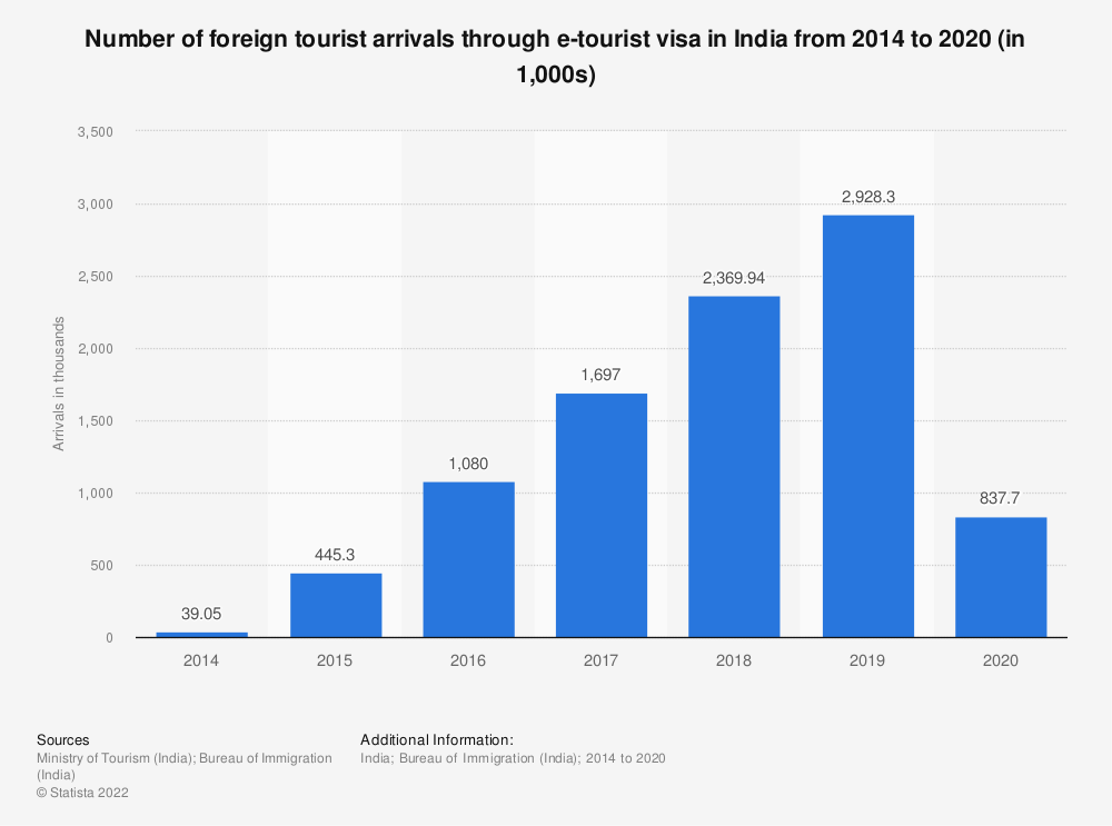 Statistic: Number of foreign tourist arrivals through e-tourist visa in India from 2014 to 2020 (in 1,000s) | Statista