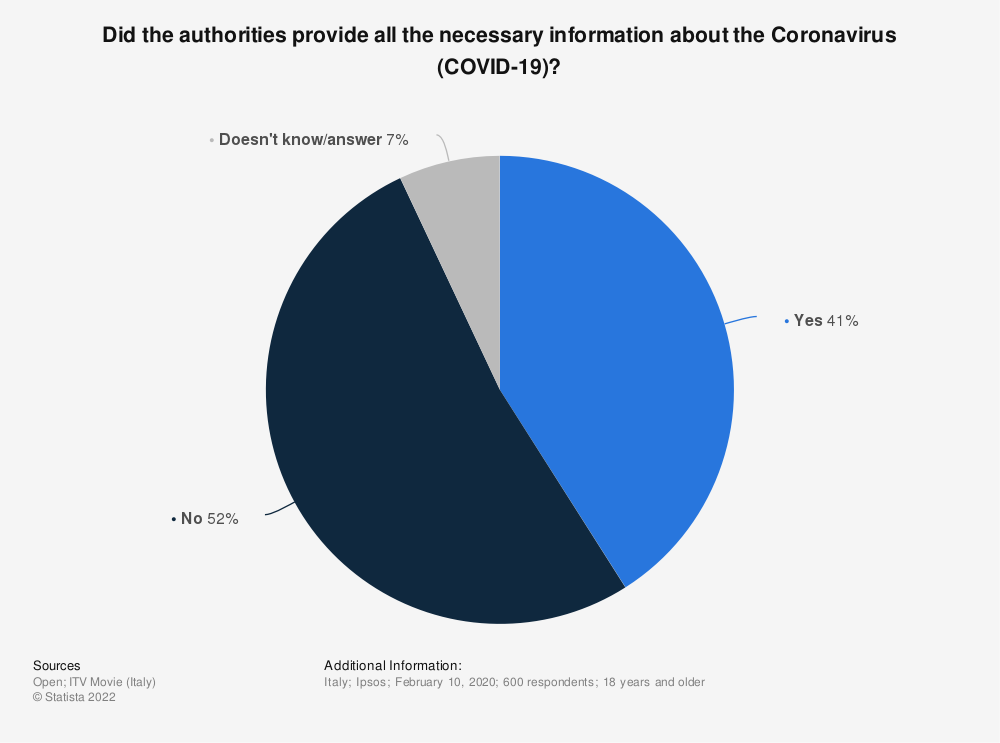 Statistic: Did the authorities provide all the necessary information about the Coronavirus (COVID-19)? | Statista