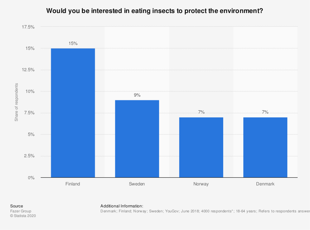 Statistic: Would you be interested in eating insects to protect the environment?  | Statista