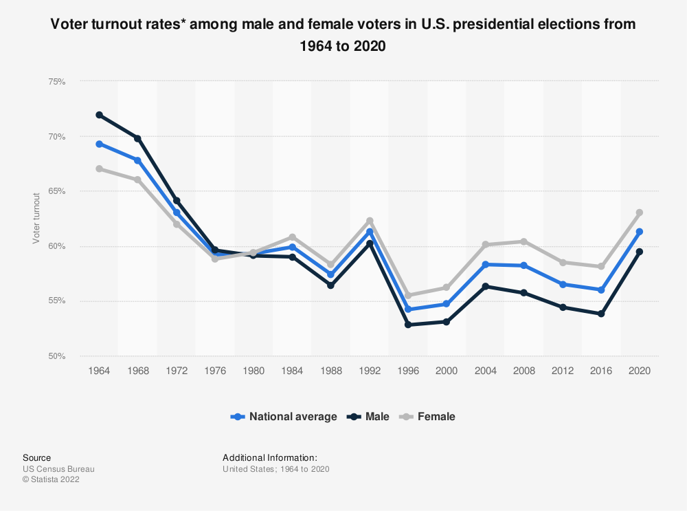 Statistic: Voter turnout rates* among male and female voters in U.S. presidential elections from 1964 to 2016 | Statista