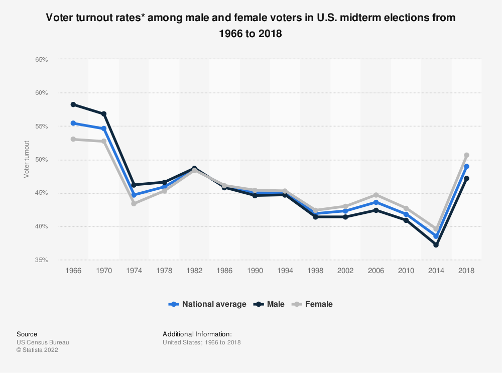 Statistic: Voter turnout rates* among male and female voters in U.S. midterm elections from 1966 to 2018 | Statista