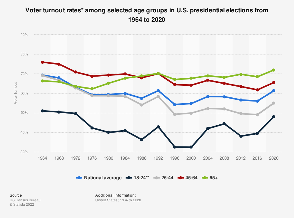 Statistic: Voter turnout rates* among selected age groups in U.S. presidential elections from 1964 to 2016 | Statista