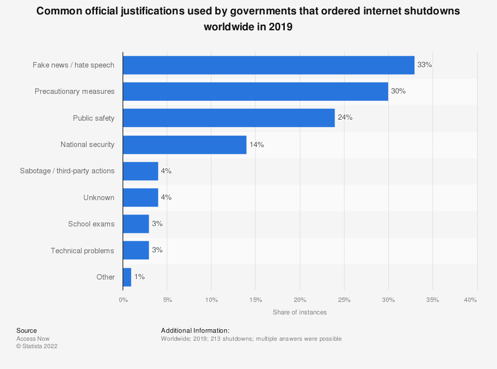 Statistic: Common official justifications used by governments that ordered internet shutdowns worldwide in 2019 | Statista