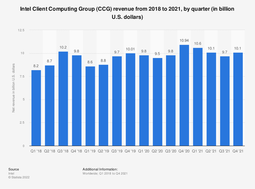 Statistic: Intel's Client Computing Group (CCG) revenue from the 1st quarter of 2018 to the 4th quarter of 2020 (in billion U.S. dollars) | Statista