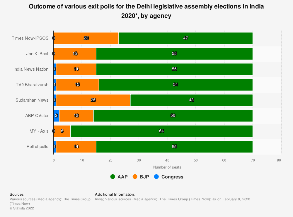 Statistic: Outcome of various exit polls for the Delhi legislative assembly elections in India 2020*, by agency | Statista
