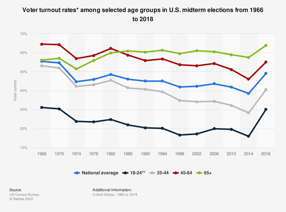 Statistic: Voter turnout rates* among selected age groups in U.S. midterm elections from 1966 to 2018 | Statista