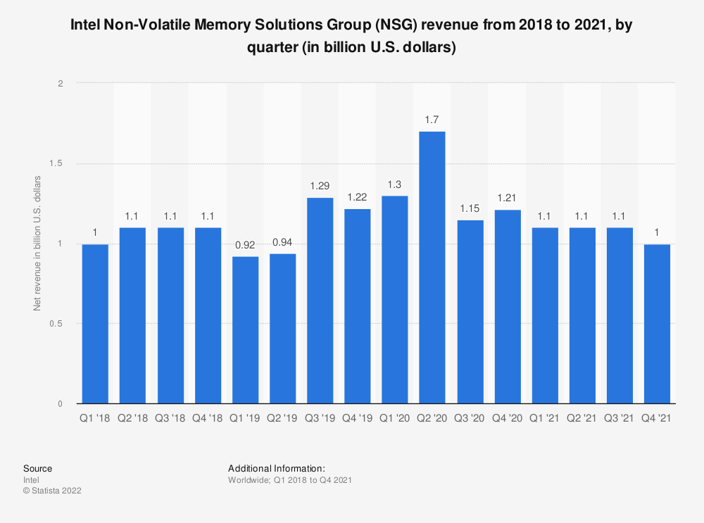 Statistic: Intel's Non-Volatile Memory Solutions Group (NSG) revenue from the 1st quarter of 2018 to the 4th quarter of 2020 (in billion U.S. dollars) | Statista