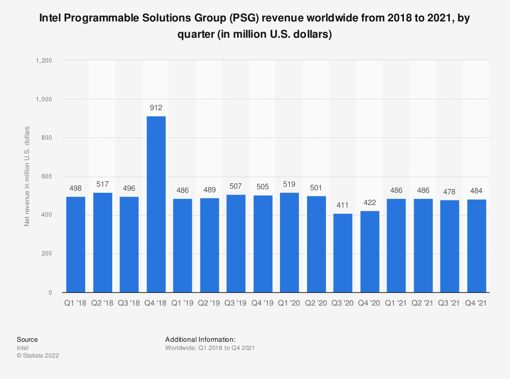Statistic: Intel's Programmable Solutions Group (PSG) revenue from the 1st quarter of 2018 to the 1st quarter of 2021 (in million U.S. dollars) | Statista