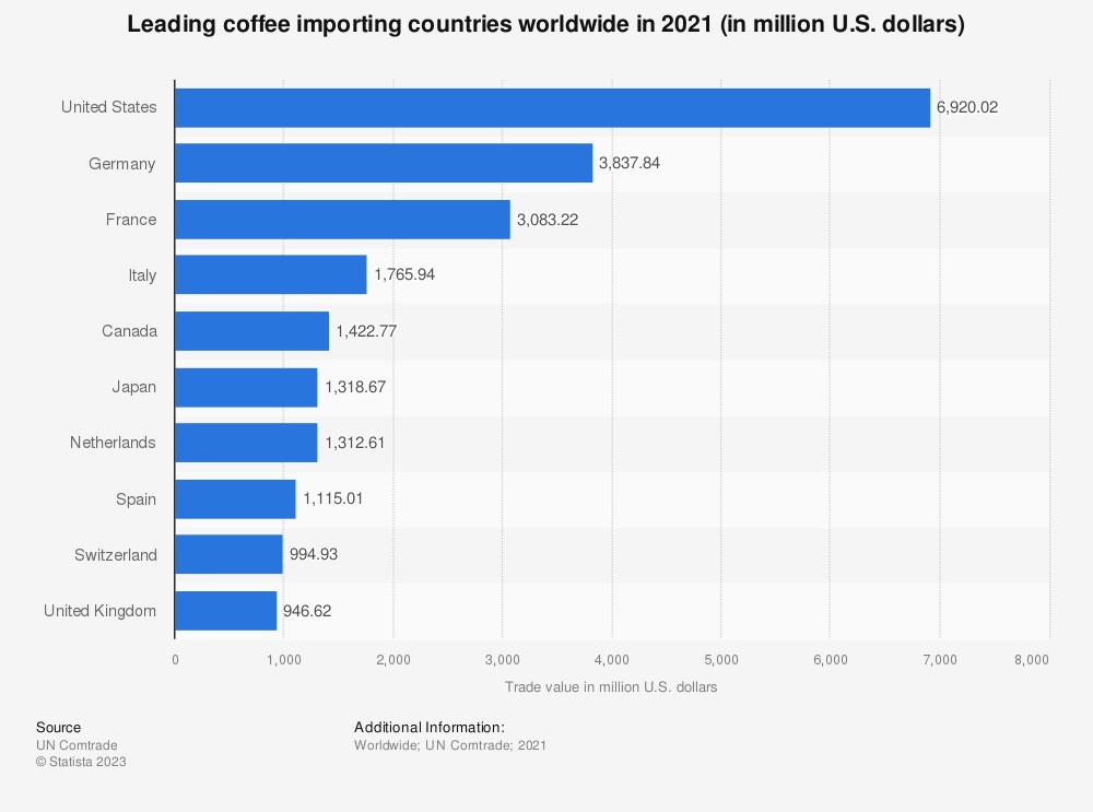 Statistic: Leading coffee importing countries worldwide in 2018 (in million U.S. dollars) | Statista