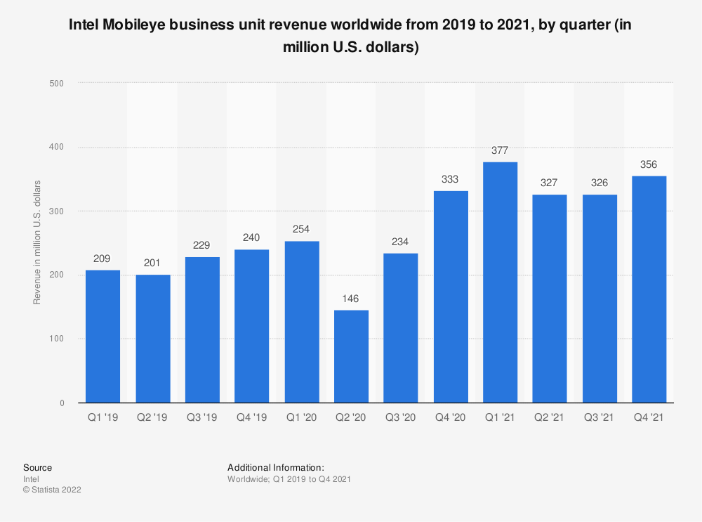 Statistic: Revenue generated within the Mobileye business unit for Intel from 1st quarter of 2019 to 4th quarter of 2020 (in million U.S. dollars) | Statista