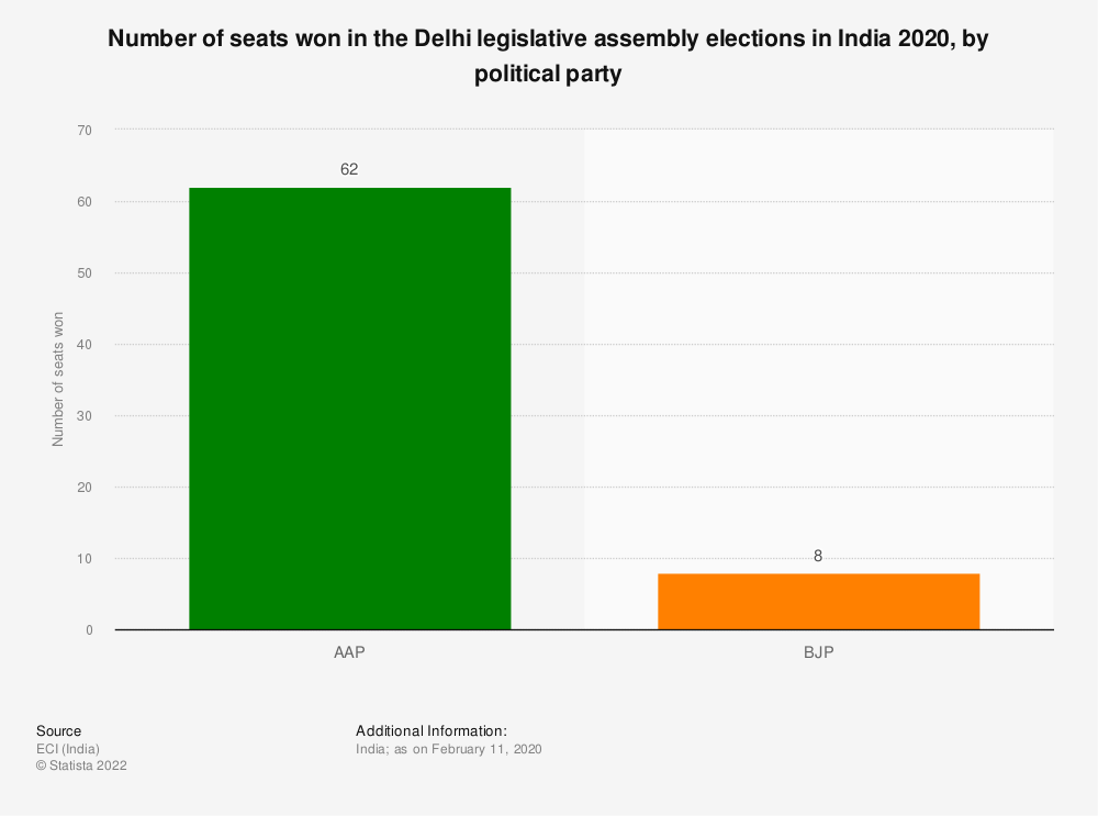 Statistic: Number of seats won in the Delhi legislative assembly elections in India 2020, by political party   Statista